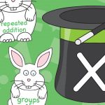 Magic Maths Calculation Vocabulary Display – Multiplication