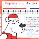 Negative Number Line Posters